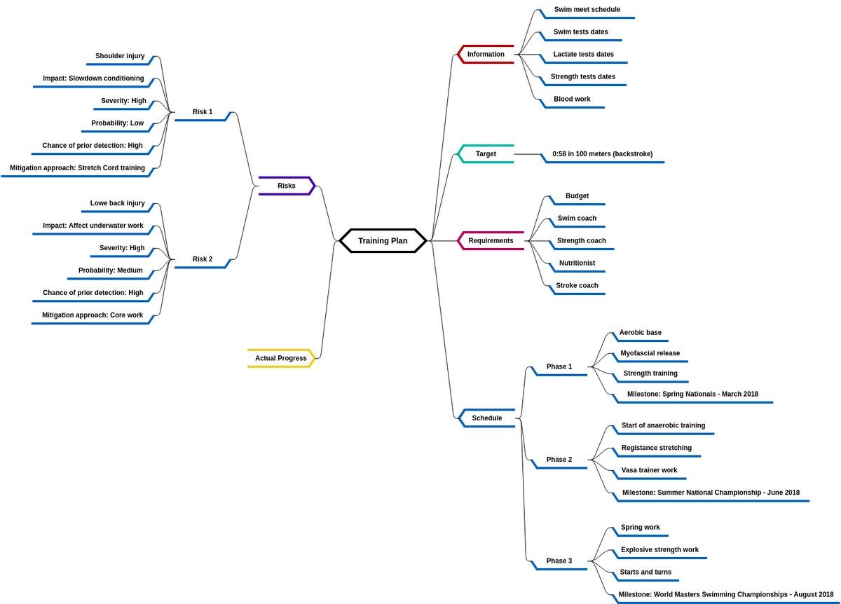 心智圖 template: Training Plan for Swimming (Created by Diagrams's 心智圖 maker)