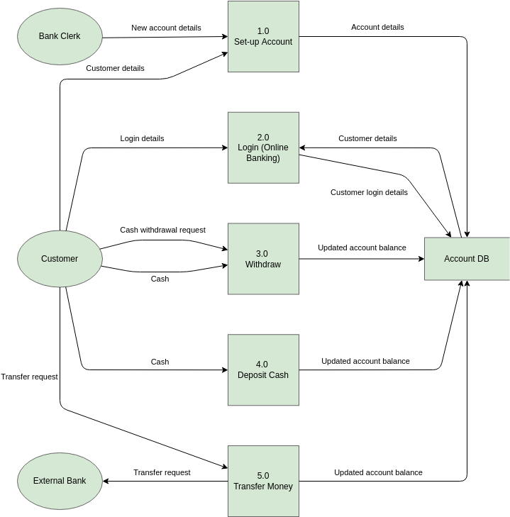 SSADM DFD Example (SSADM DFD Example)