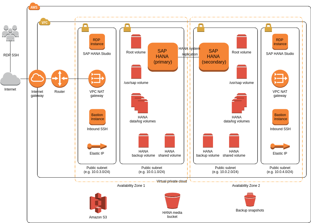 SAP HANA (Multi-AZ, single node) (AWS Architecture Diagram Example)
