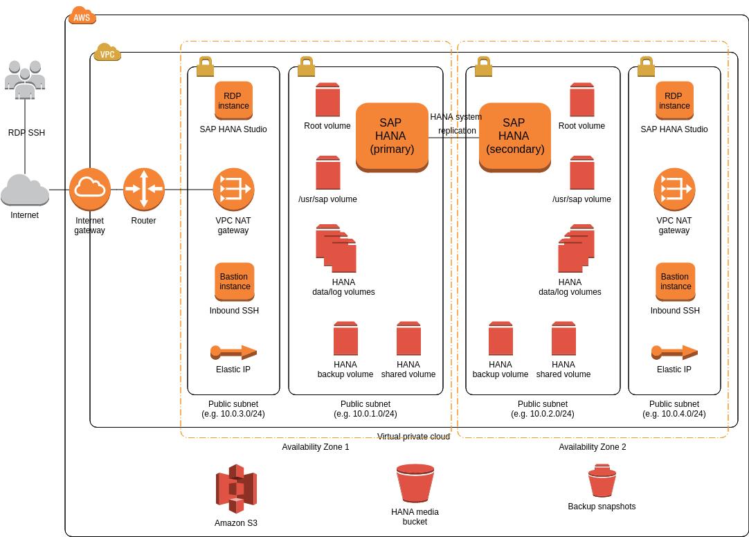 AWS Architecture Diagram template: SAP HANA (Multi-AZ, single node) (Created by Diagrams's AWS Architecture Diagram maker)