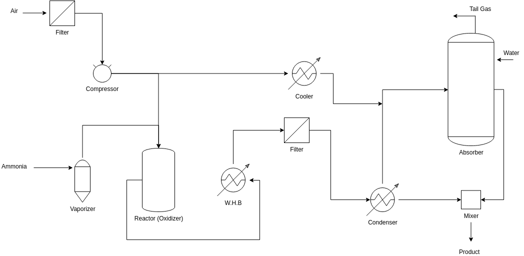 Chemicals Manufacturing 2 (Process Flow Diagram Example)