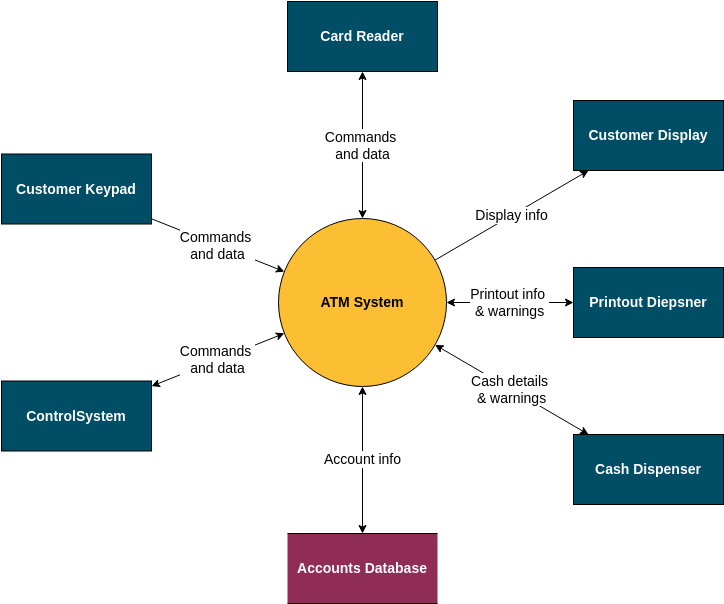 ATM System - Context Model (System Context Diagram Example)