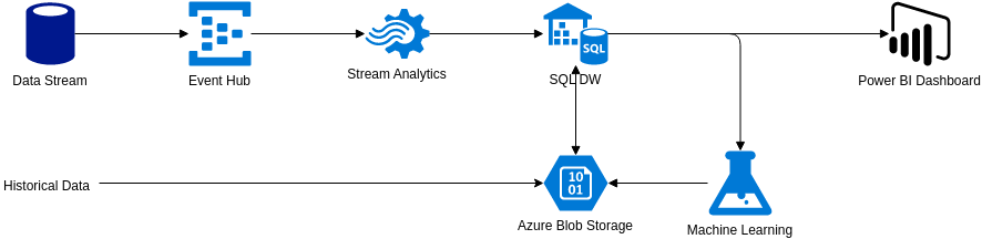 Customer Churn Prediction (Azure Architecture Diagram Example)