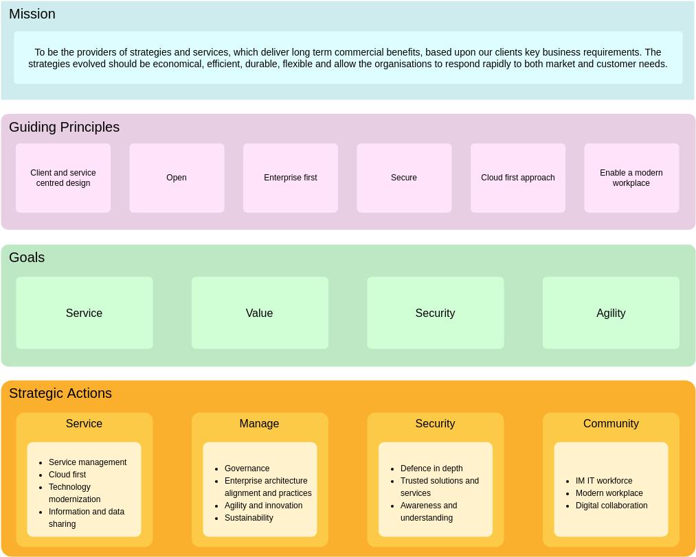 Enterprise Architecture Diagram template: General Company Enterprise Architecture Diagram (Created by Diagrams's Enterprise Architecture Diagram maker)
