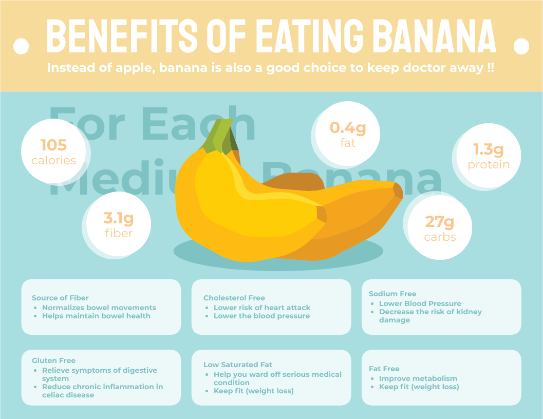 Infographic template: Benefits Of Eating Banana Infographic (Created by InfoART's Infographic maker)