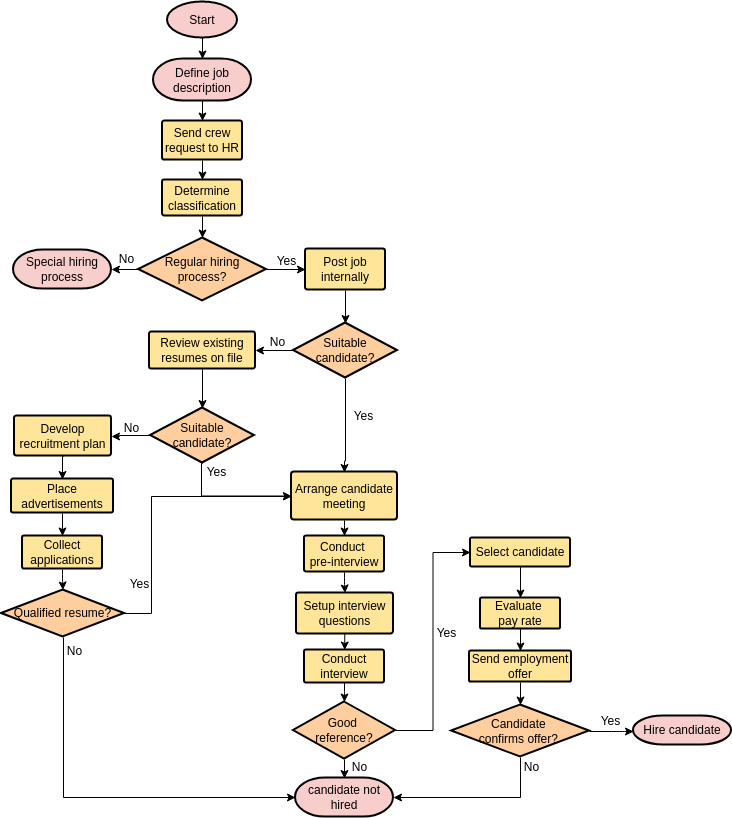 Flowchart template: Hiring Process (Created by Diagrams's Flowchart maker)