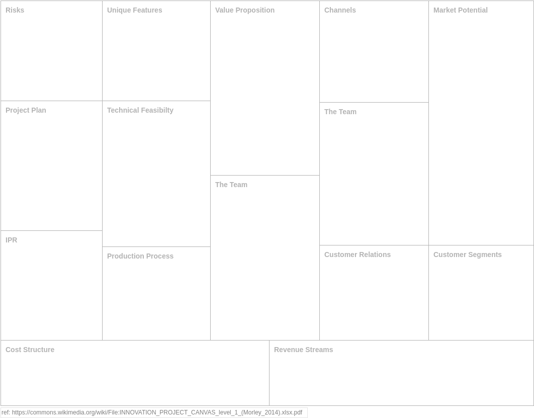 INNOVATION PROJECT Canvas (Product Planning Example)