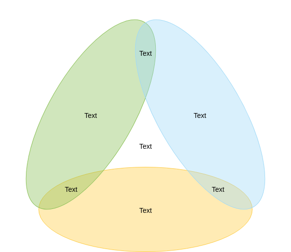 Venn Diagram template: Triangle Venn Diagram (Created by Diagrams's Venn Diagram maker)