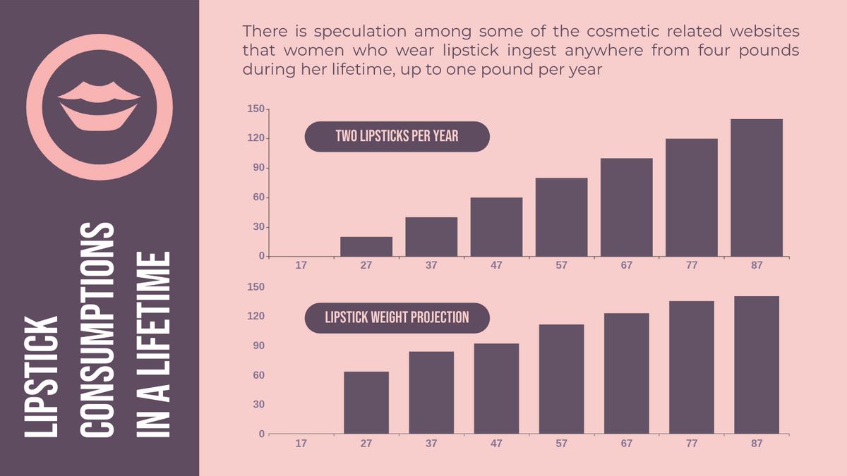 Column Chart template: Lipsticks Consumptions Column Chart (Created by Chart's Column Chart maker)