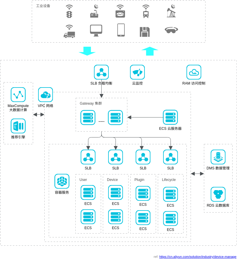 智能设备运维解决方案 (Alibaba Cloud Architecture Diagram Example)
