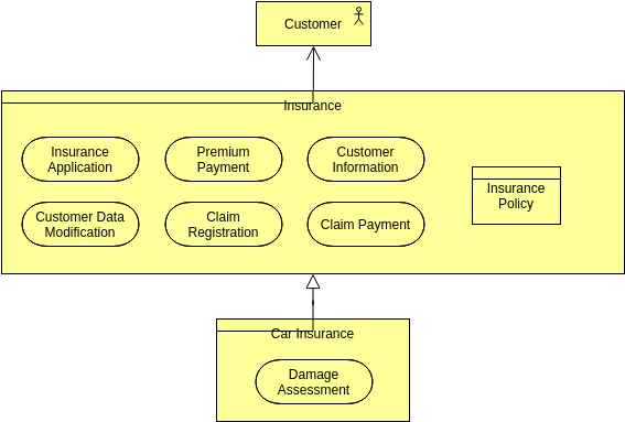 Archimate Diagram template: Company Products (Created by Diagrams's Archimate Diagram maker)