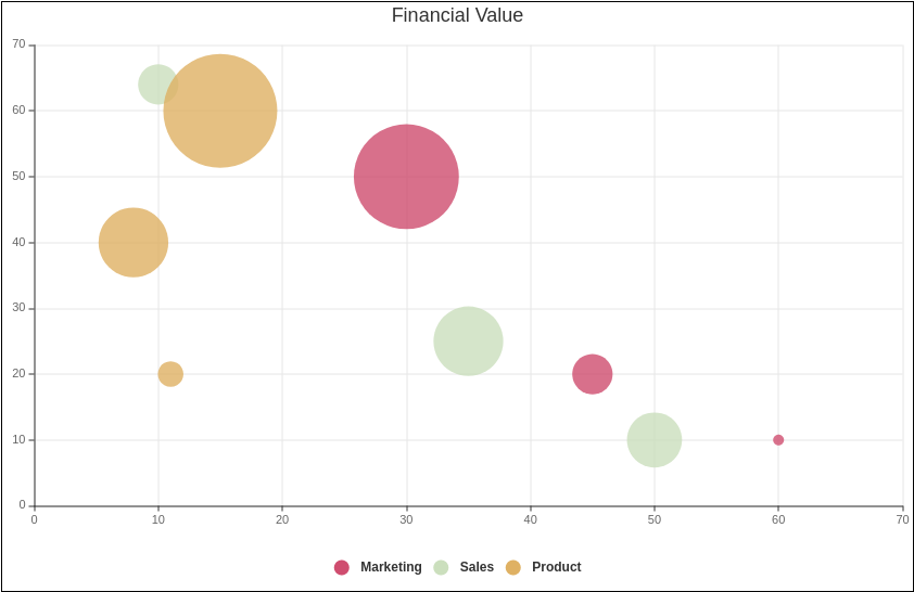 Financial Value (Bubble Chart Example)