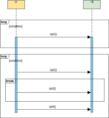 Sequence Diagram template: LoopAndBreakSyntax (Created by Diagrams's Sequence Diagram maker)