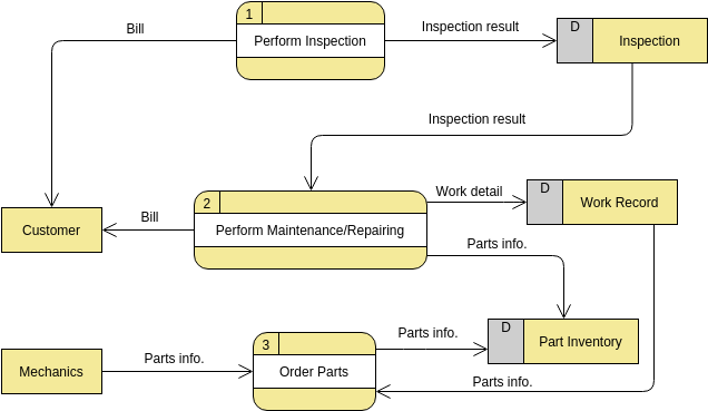 Vehicle Maintenance Depot (Data Flow Diagram Example)