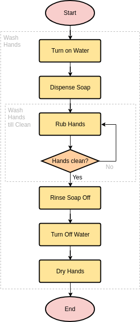 Flowchart template: Hand Washing (Created by Diagrams's Flowchart maker)