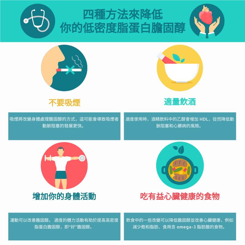 信息圖表 template: 降低低密度脂蛋白膽固醇的四種方法信息圖 (Created by InfoART's 信息圖表 maker)