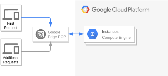 Google Cloud Platform Diagram template: Content Hosting (Created by Diagrams's Google Cloud Platform Diagram maker)