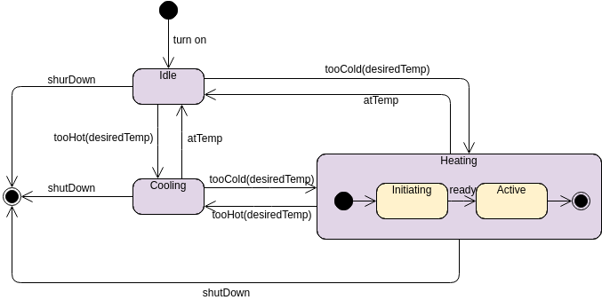 Heater (State Machine Diagram Example)