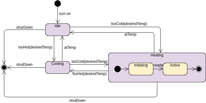 State Machine Diagram template: Heater (Created by Diagrams's State Machine Diagram maker)