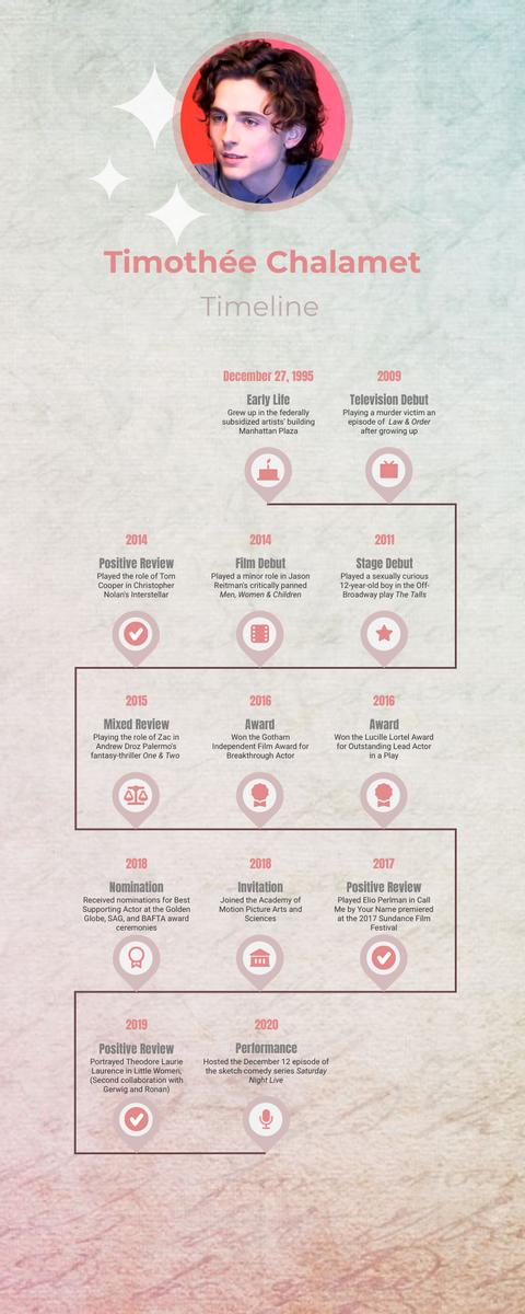 Biography Timeline template: Chalamet Biography Timeline (Created by InfoART's Biography Timeline maker)