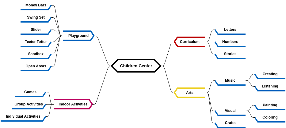 Child Care Center (diagrams.templates.qualified-name.mind-map-diagram Example)