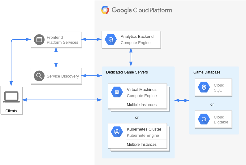 Real-Time AAA Games Servers (Google Cloud Platform Diagram Example)