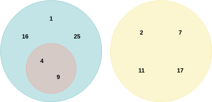 Euler Diagram Number Sets Example (Euler Diagram Example)