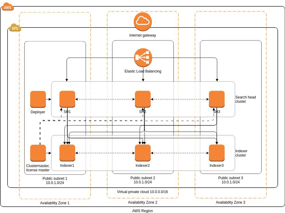 AWS Architecture Diagram template: Splunk Enterprise (Created by Diagrams's AWS Architecture Diagram maker)