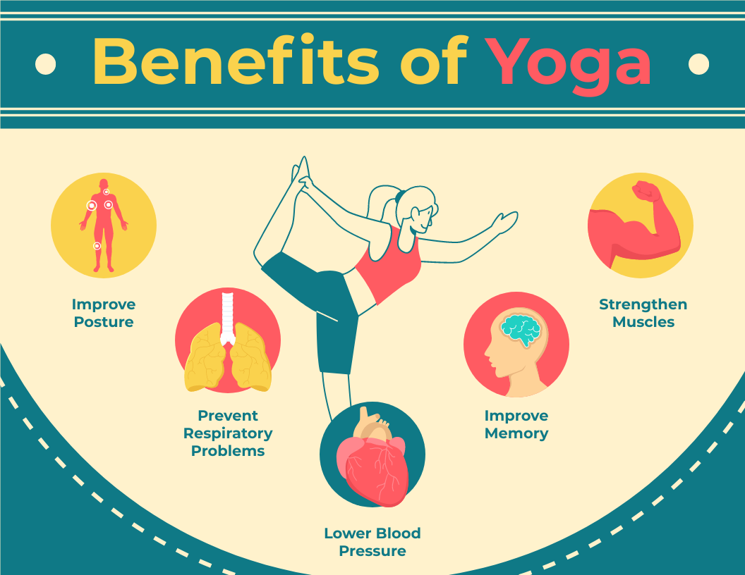 Infographic template: Benefits of Yoga Infographic (Created by InfoART's Infographic maker)