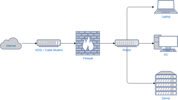 網絡圖 template: Simple Network Diagram Example (Created by Diagrams's 網絡圖 maker)