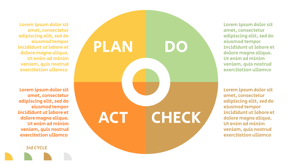 PDCA Model template: 4-Steps PDCA Cycle (Created by InfoART's PDCA Model marker)
