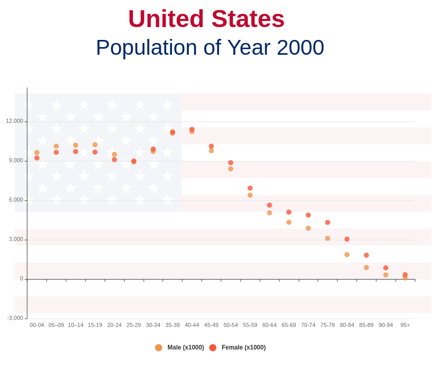 United States Population of Year 2000 (Scatter Chart Example)