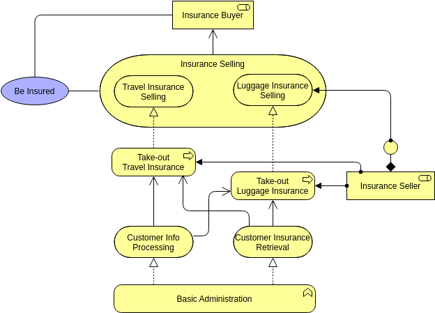 Archimate Diagram template: Business Process 2 (Created by Diagrams's Archimate Diagram maker)