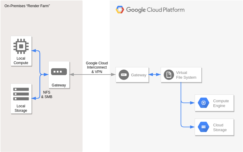 Rendering (Google Cloud Platform Diagram Example)