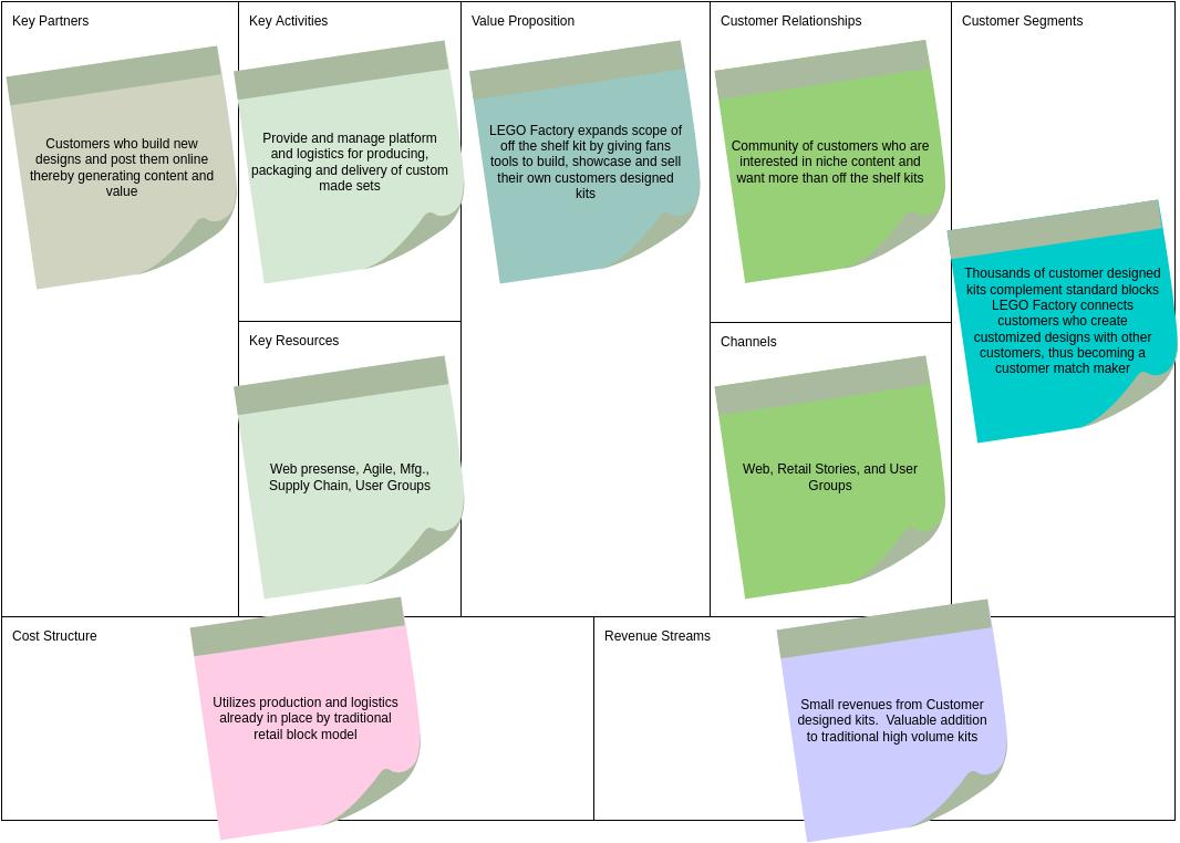 Business Model Canvas template: Lego Factory Business Model Canvas (Created by Diagrams's Business Model Canvas maker)