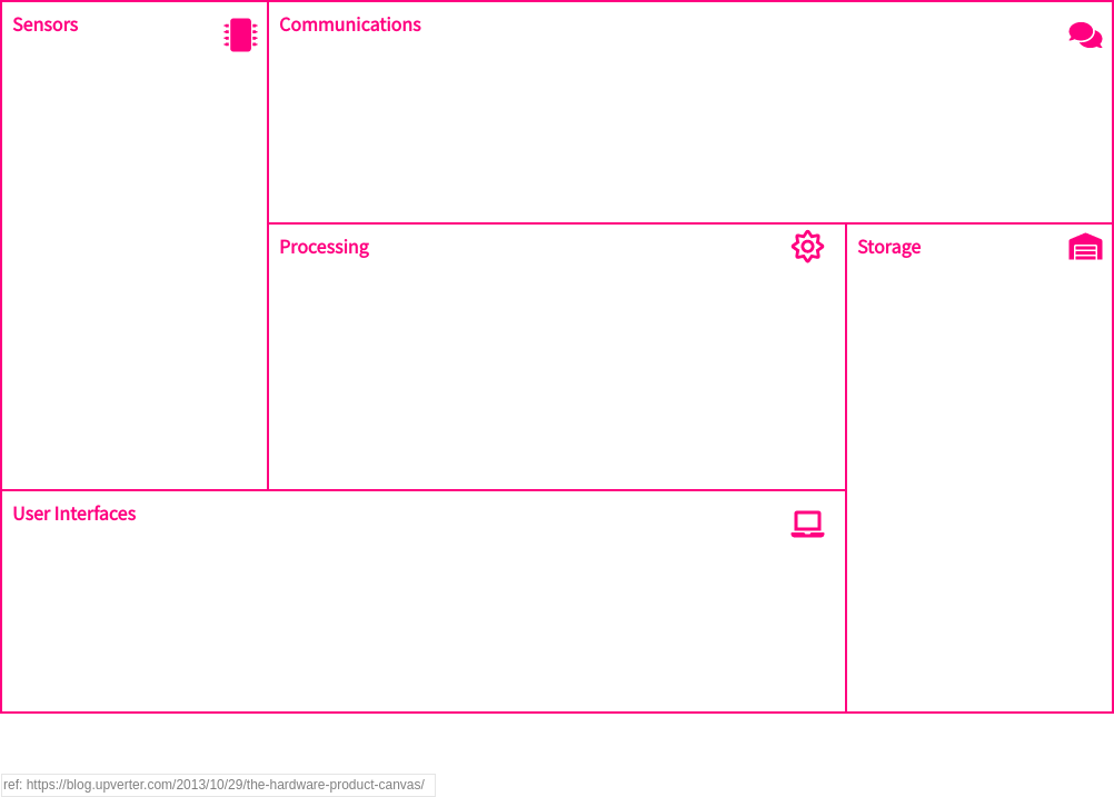 Hardware Product Canvas (Product Planning Example)