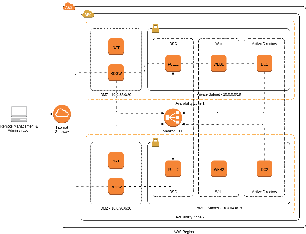 AWS Architecture Diagram template: PowerShell DSC (Created by Diagrams's AWS Architecture Diagram maker)