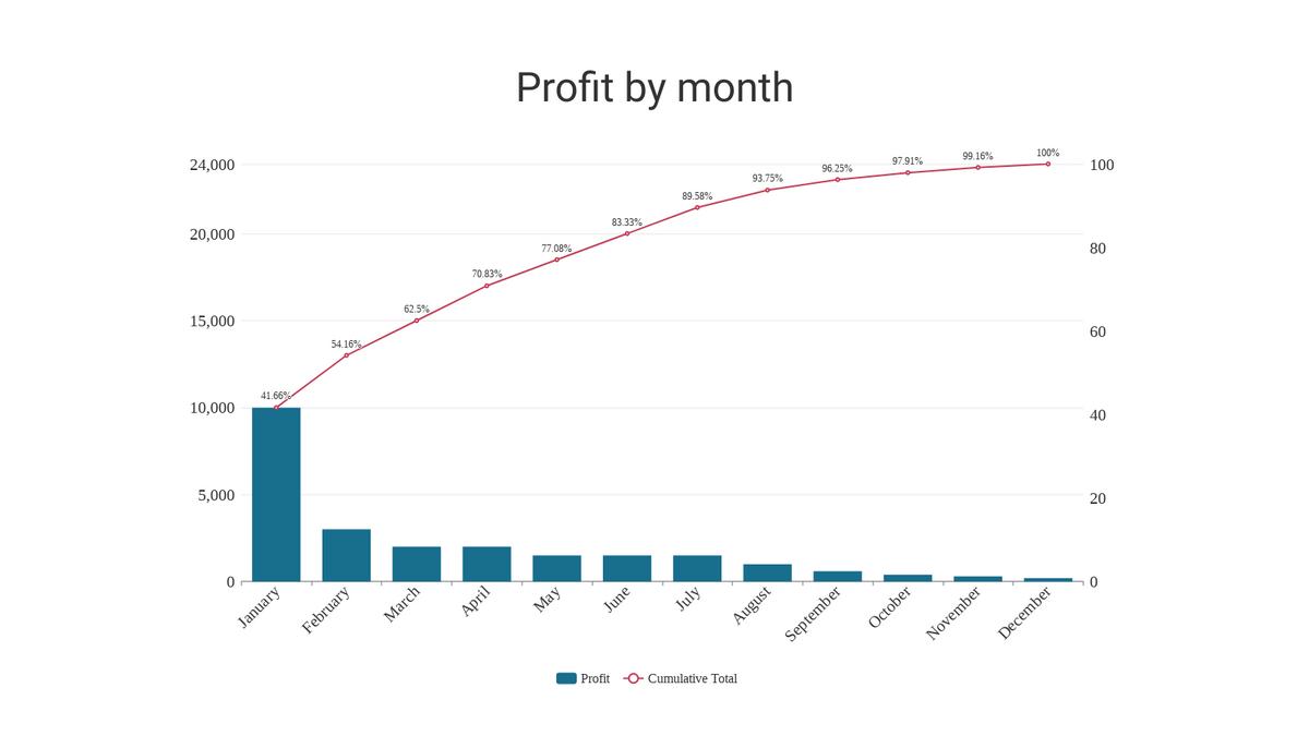 Pareto Chart template: Pareto Chart (Created by Chart's Pareto Chart maker)