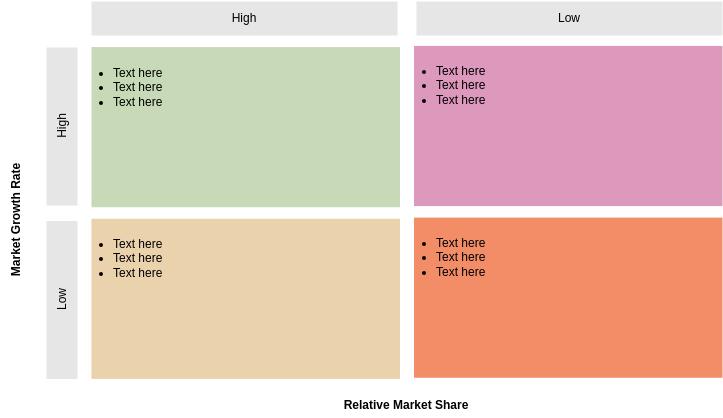 BCG Matrix template: BCG Model Template (Created by Diagrams's BCG Matrix maker)
