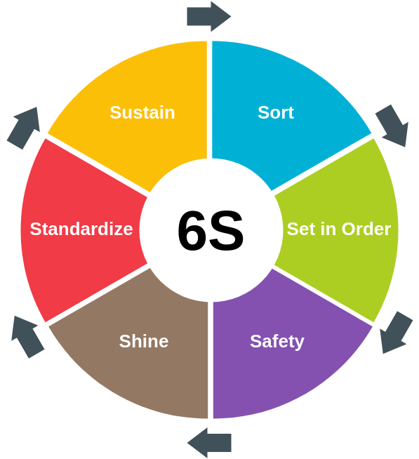 6S template: 6S (Created by Diagrams's 6S maker)