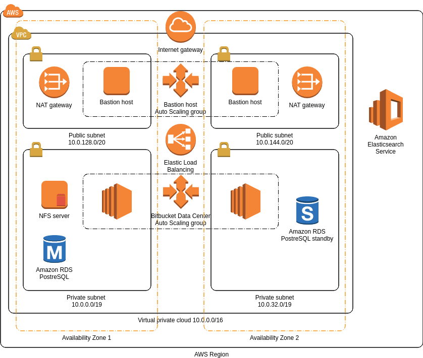 AWS Architecture Diagram template: Bitbucket Data Center (Created by Diagrams's AWS Architecture Diagram maker)