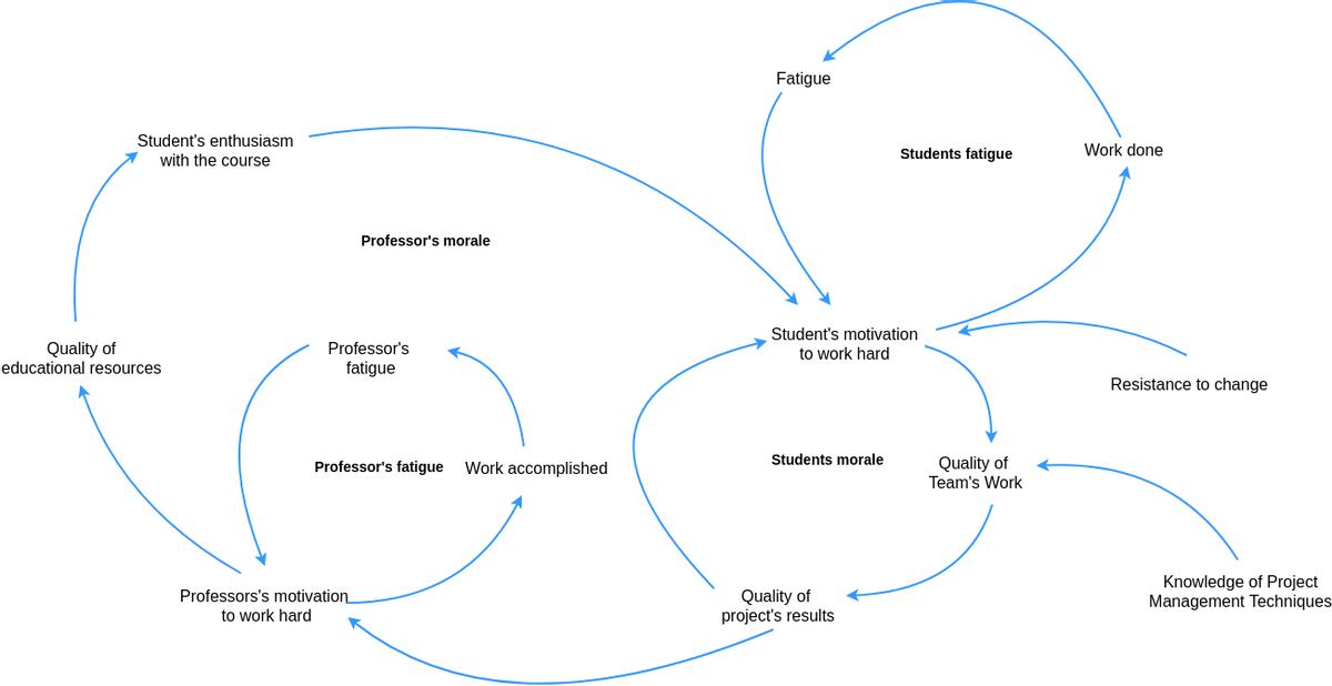 Causal Loop Diagram template: Educational Causal Loop Diagram (Created by Diagrams's Causal Loop Diagram maker)