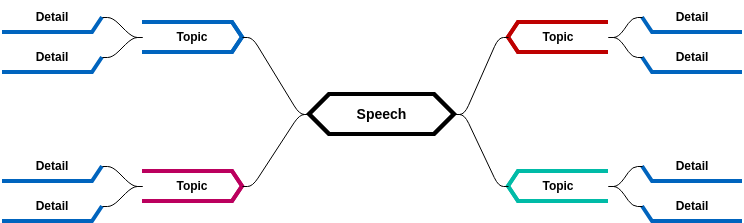 Mind Map Diagram template: Public Speech (Template) (Created by Diagrams's Mind Map Diagram maker)