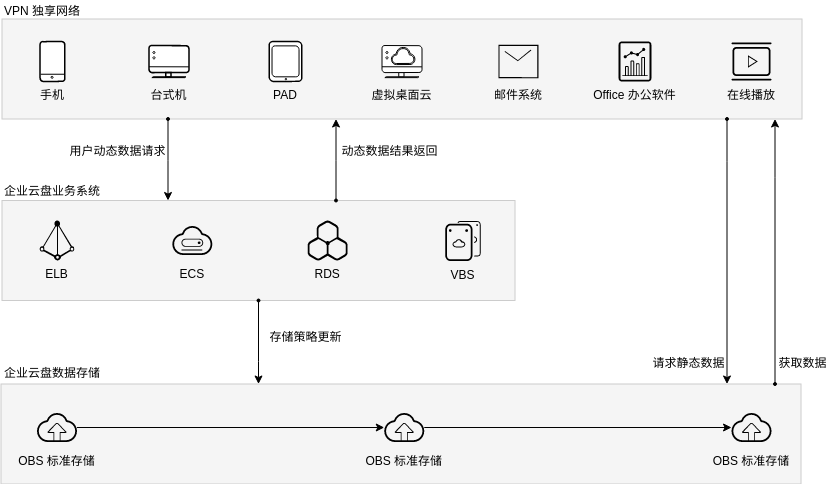 企业云盘解决方案 (Huawei Cloud Architecture Diagram Example)