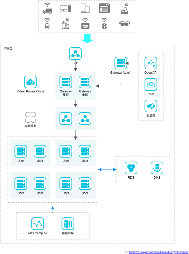 智能设备互联解决方案 (Alibaba Cloud Architecture Diagram Example)