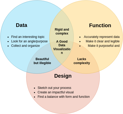 Elements of Good Data Visualization (Venn Diagram Example)