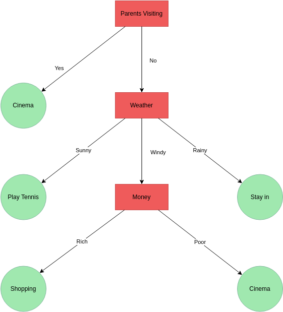 Decision Tree template: Entertainment Choice (Created by Diagrams's Decision Tree maker)