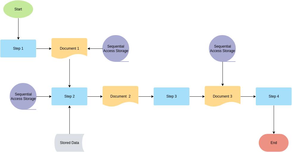 Flowchart template: Logistic Management System Flowchart Template (Created by Diagrams's Flowchart maker)