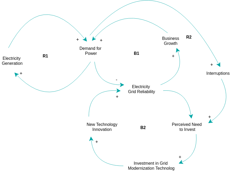 Causal Loop Diagram template: Electricity Causal Loop Diagram (Created by Diagrams's Causal Loop Diagram maker)