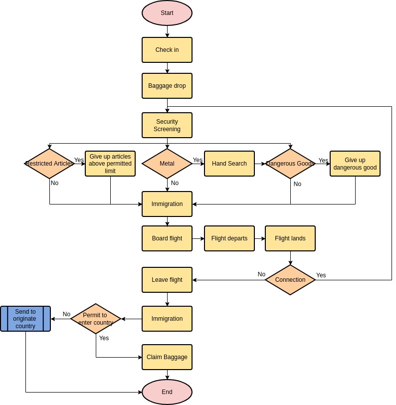 Flowchart template: Airplane Passenger Routine (Created by Diagrams's Flowchart maker)